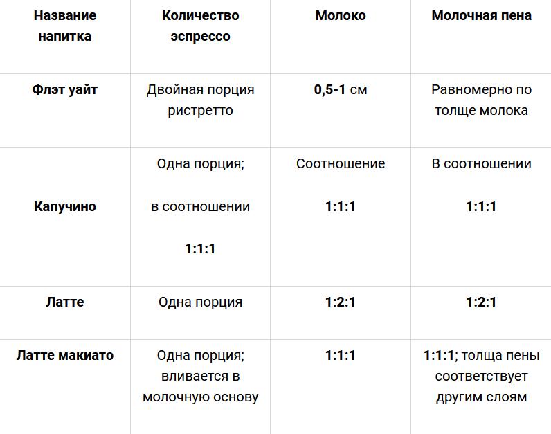 Таблица пропорций: эспрессо-молоко-молочная пена
